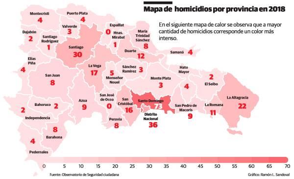 Durante los primeros nueve meses del año 2018 en RD se registraron 801 asesinatos