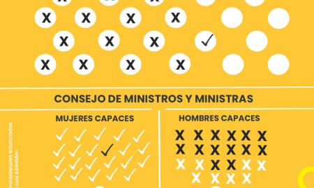 Reiteran a Luis Abinader y al PRM considerar liderazgo de mujeres para ministerios