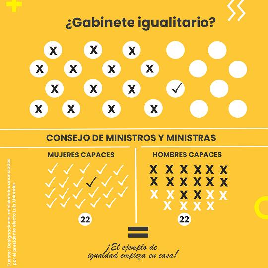 , Reiteran a Luis Abinader y al PRM considerar liderazgo de mujeres para ministerios