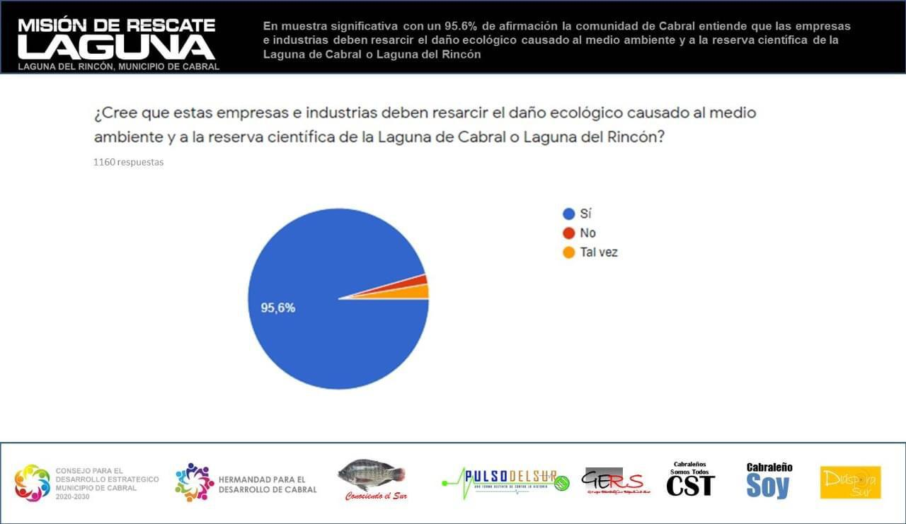 , 95.6% De los cabraleños entiende que las empresas deben pagar por pasivos ambientales