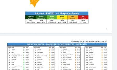 Según el SISMAP Municipal Cabral retrocedió del puesto 124 al puesto 153 en el ranking de los 158 municipios que monitorea