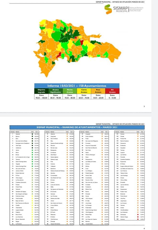 , Según el SISMAP Municipal Cabral  retrocedió del puesto 124 al puesto 153 en el ranking de los 158 municipios que monitorea